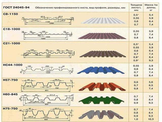 профилированный лист технические характеристики